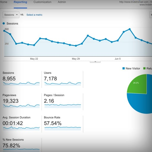 Google Analytics charts