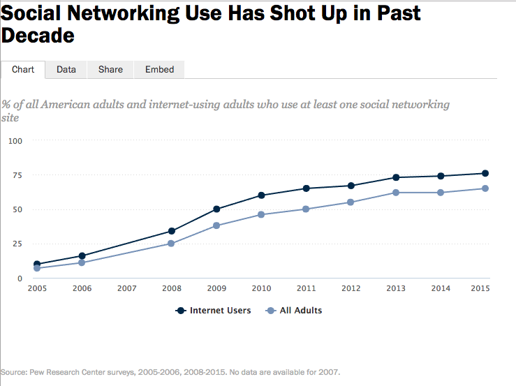 Social Networking Use Has Shot Up in Past Decade